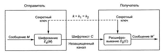 В процессе шифрования