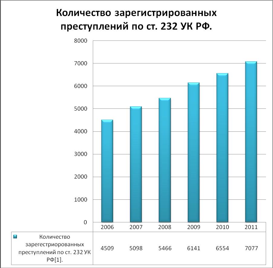 По данным агентства по статистике рк можно видеть как, несмотря на экономическую нестабильность